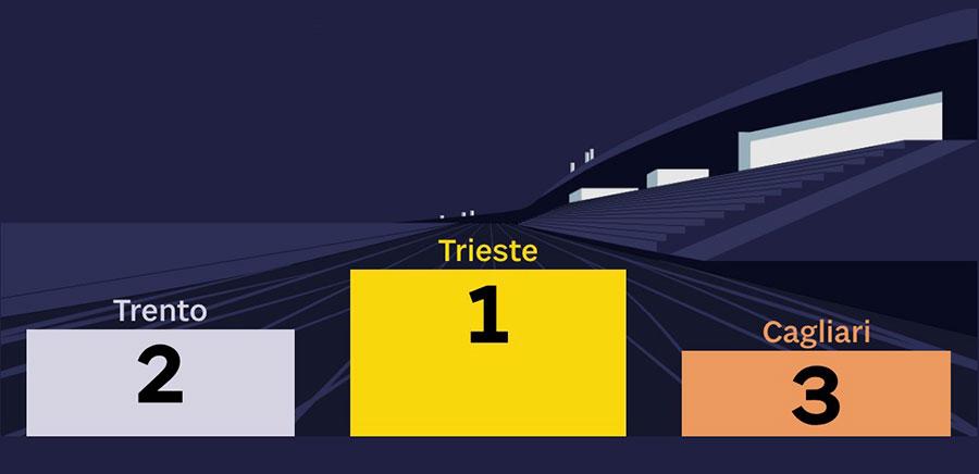 Trieste indice di sportività 2018