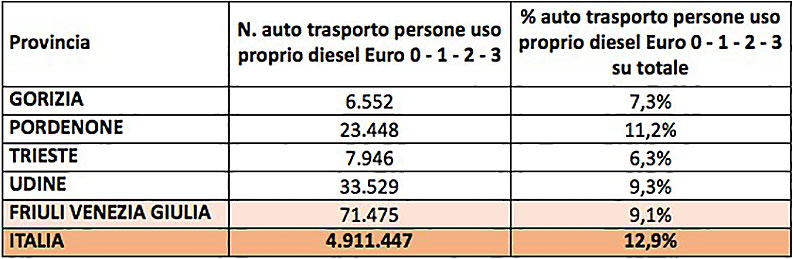 Diesel Euro 3 specchietto FVG