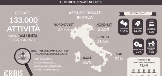 disfatta Italia aziende e imprese cessate