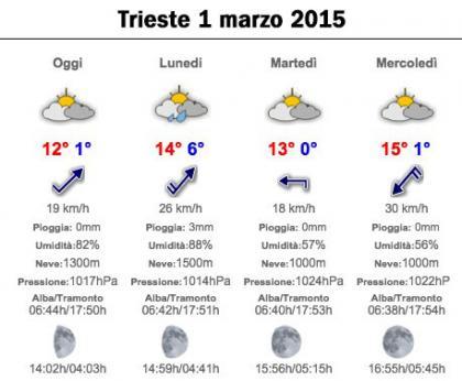 meteo 01-03-2015