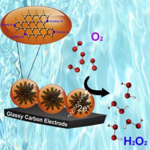 nanomateriale acqua ossigenata