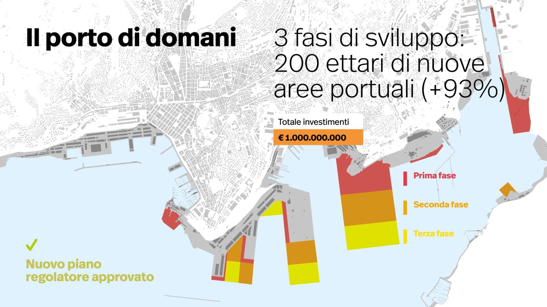 Porto di Trieste futuro