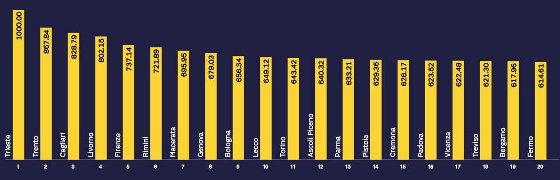 indice di sportività top 20