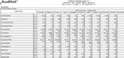 Dati auditel emittenti private Friuli Venezia Giulia 14-12-2020